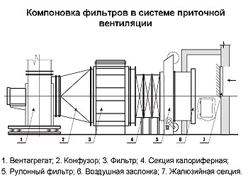 Компоновка фильтров в системе приточной вентиляции