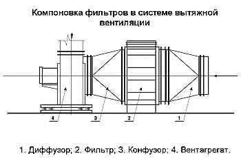 Компоновка фильтров в системе вытяжной вентиляции